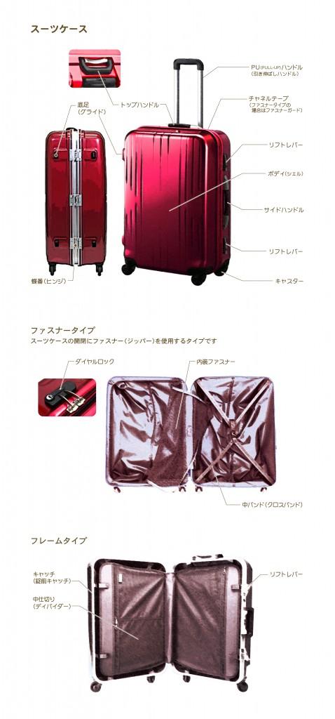 スーツケース名称